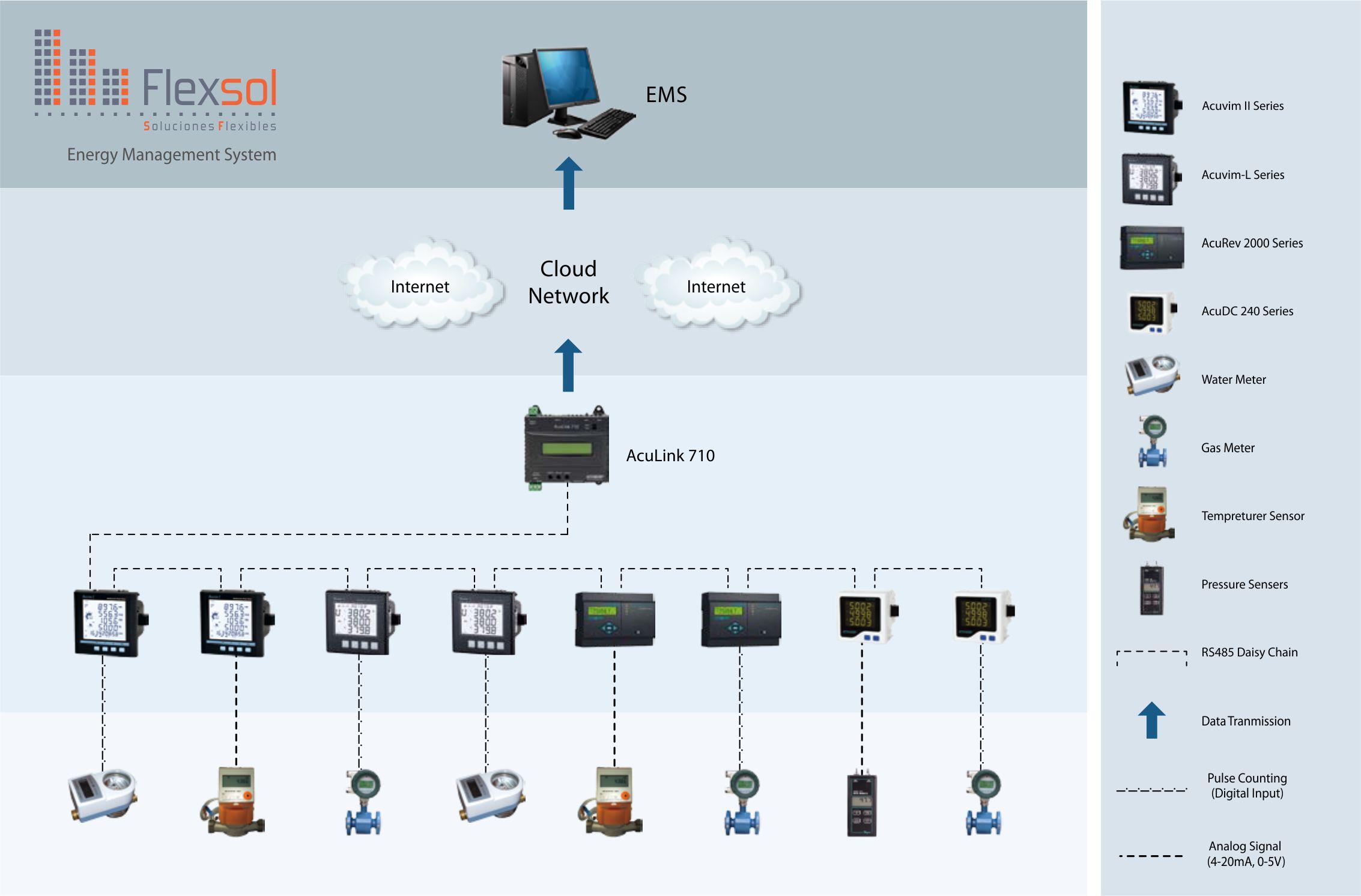 AcuLink-710-Diagrama.jpg